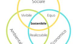 rappresentazioni delle tre dimensioni della sostenibilità: ambientale, economica e sociale